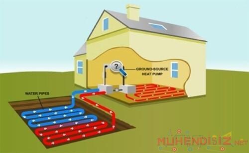 Toprak Kaynaklı Isı Pompası