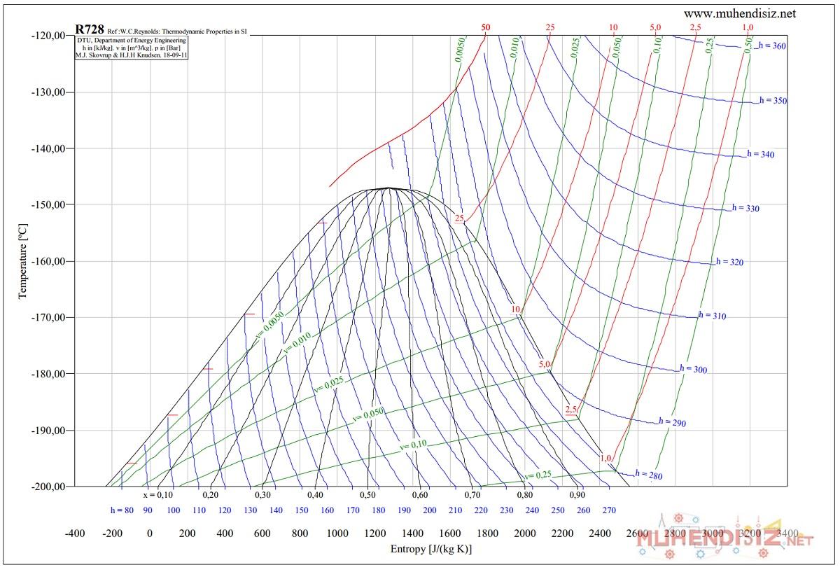 R728 (Nitrojen) Sıcaklık - Entropi (T-S) Diyagramı