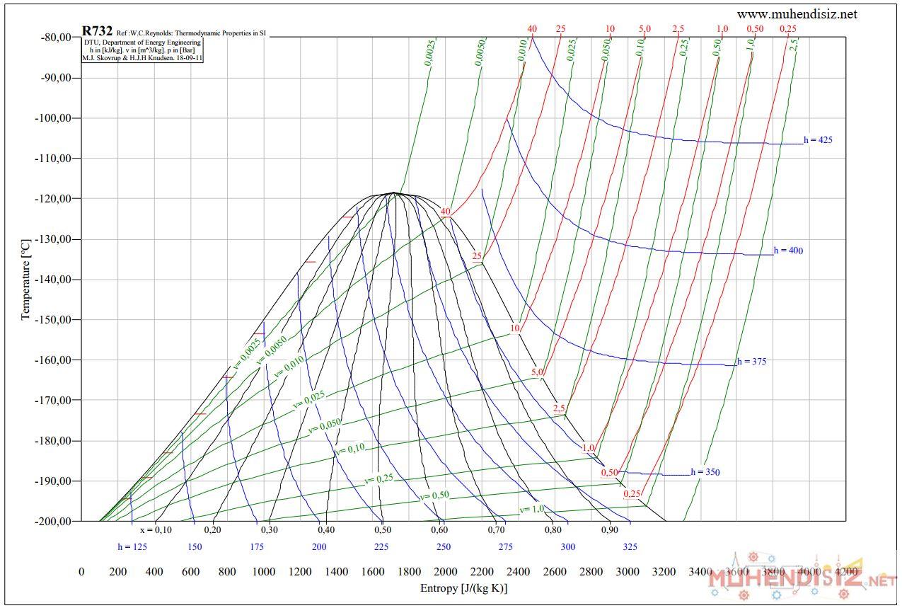 R732 Oksijen Sıcaklık - Entropi (T-S) Diyagramı