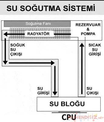 Su Soğutma Sistemi