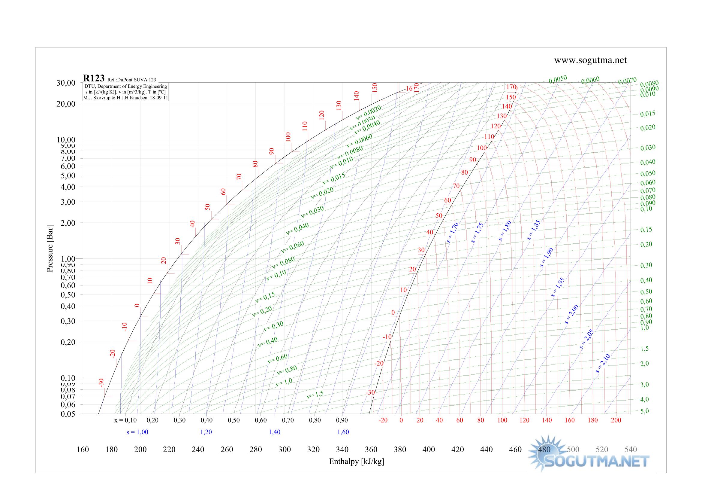 Soğutucu Akışkanlar - R123 (Freon 123)