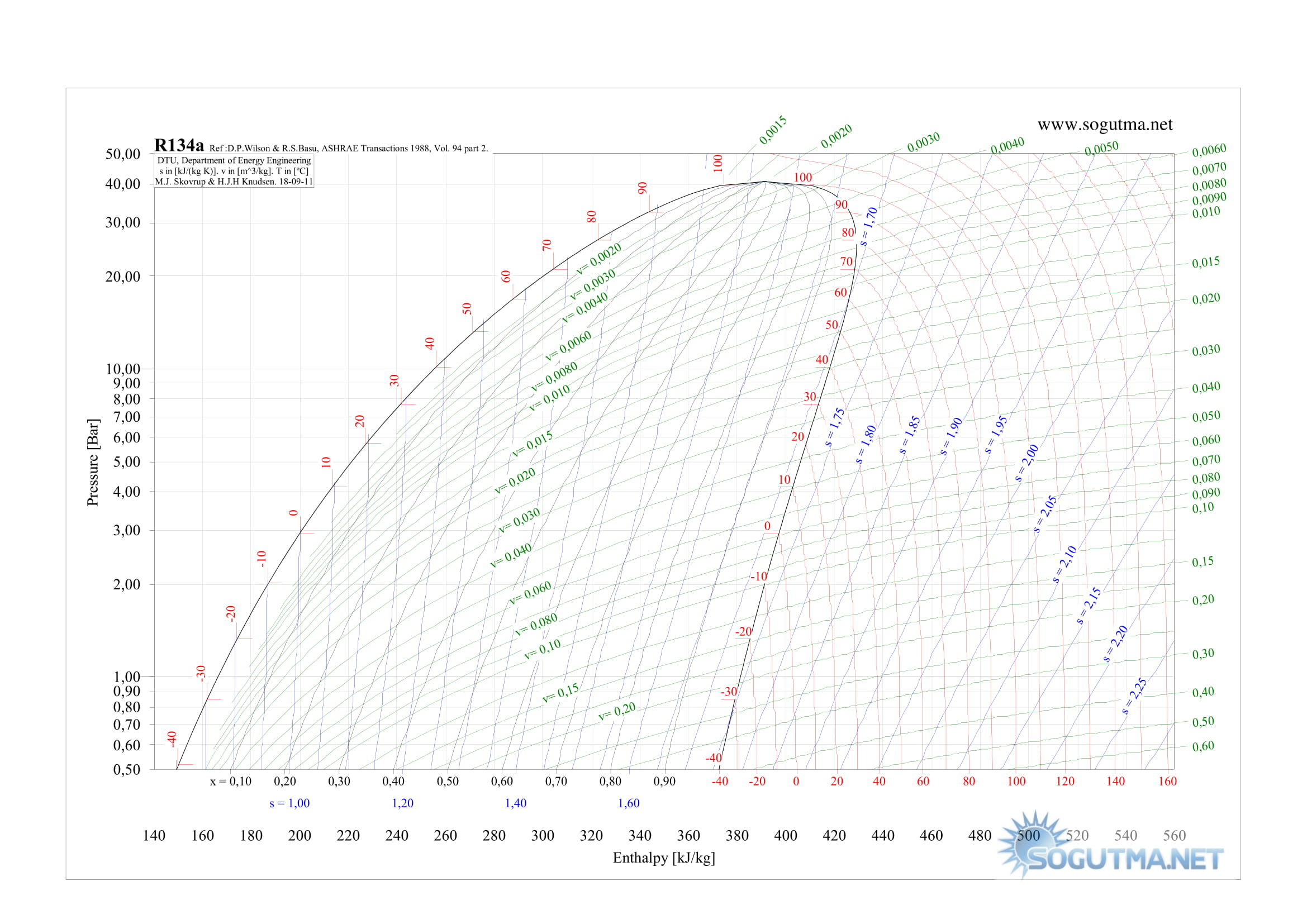 Soğutucu Akışkanlar - R134a (Freon 134a)