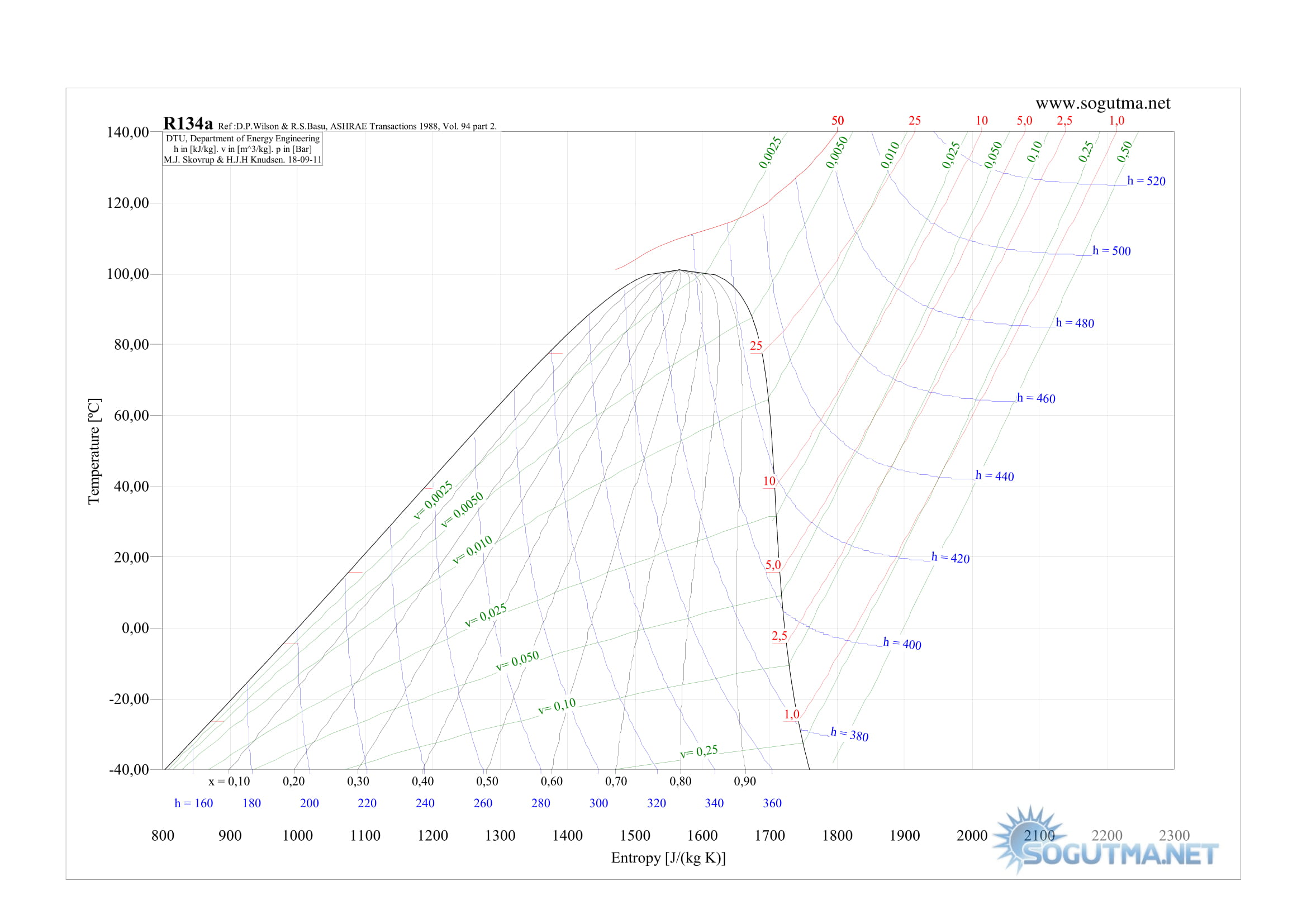 R134a (Freon 134a) Soğutucu akışkan için Sıcaklık - Entropi ( T - S ) diyagramı