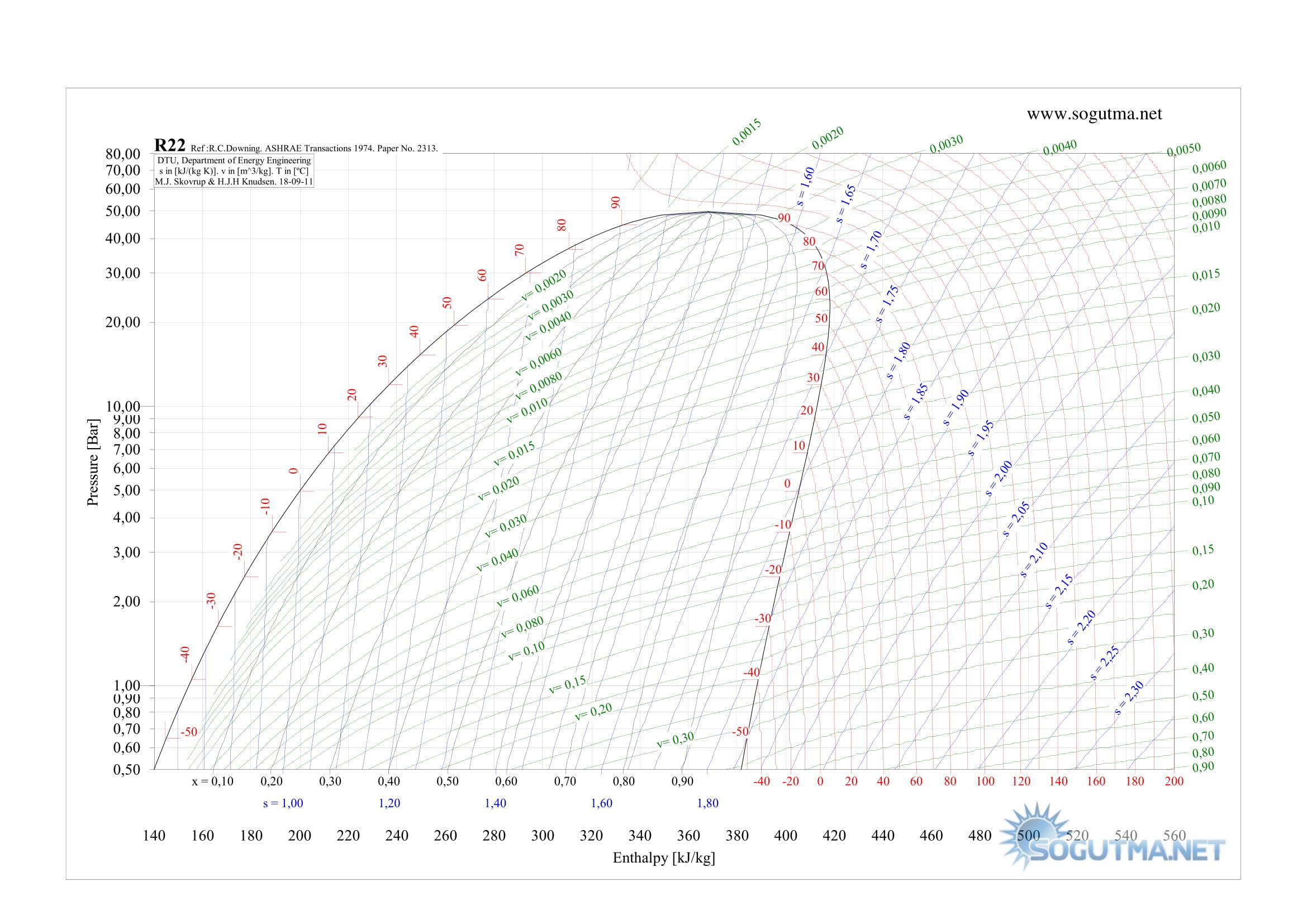 r22 p-h grafigi