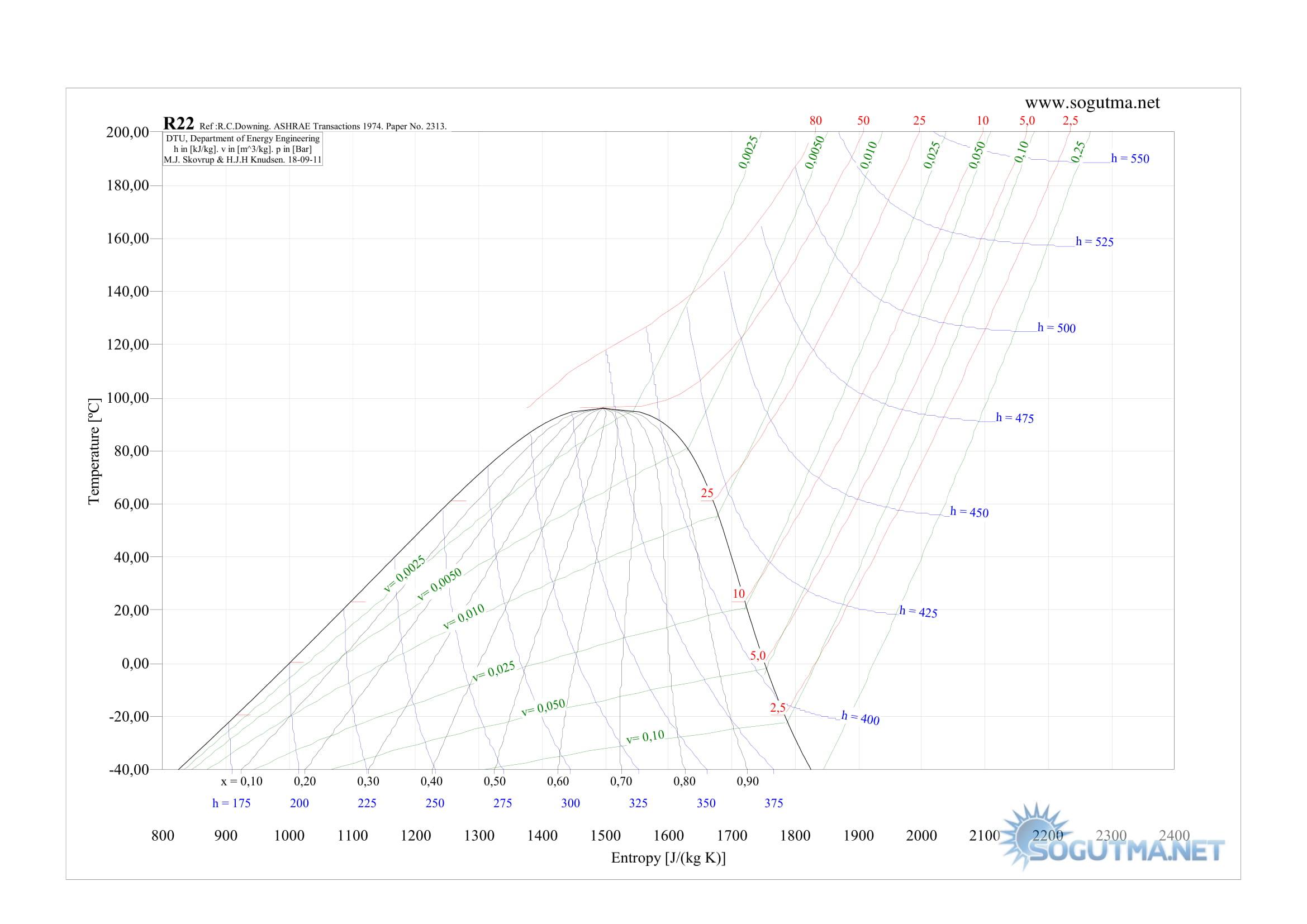 r14 t-s grafigi