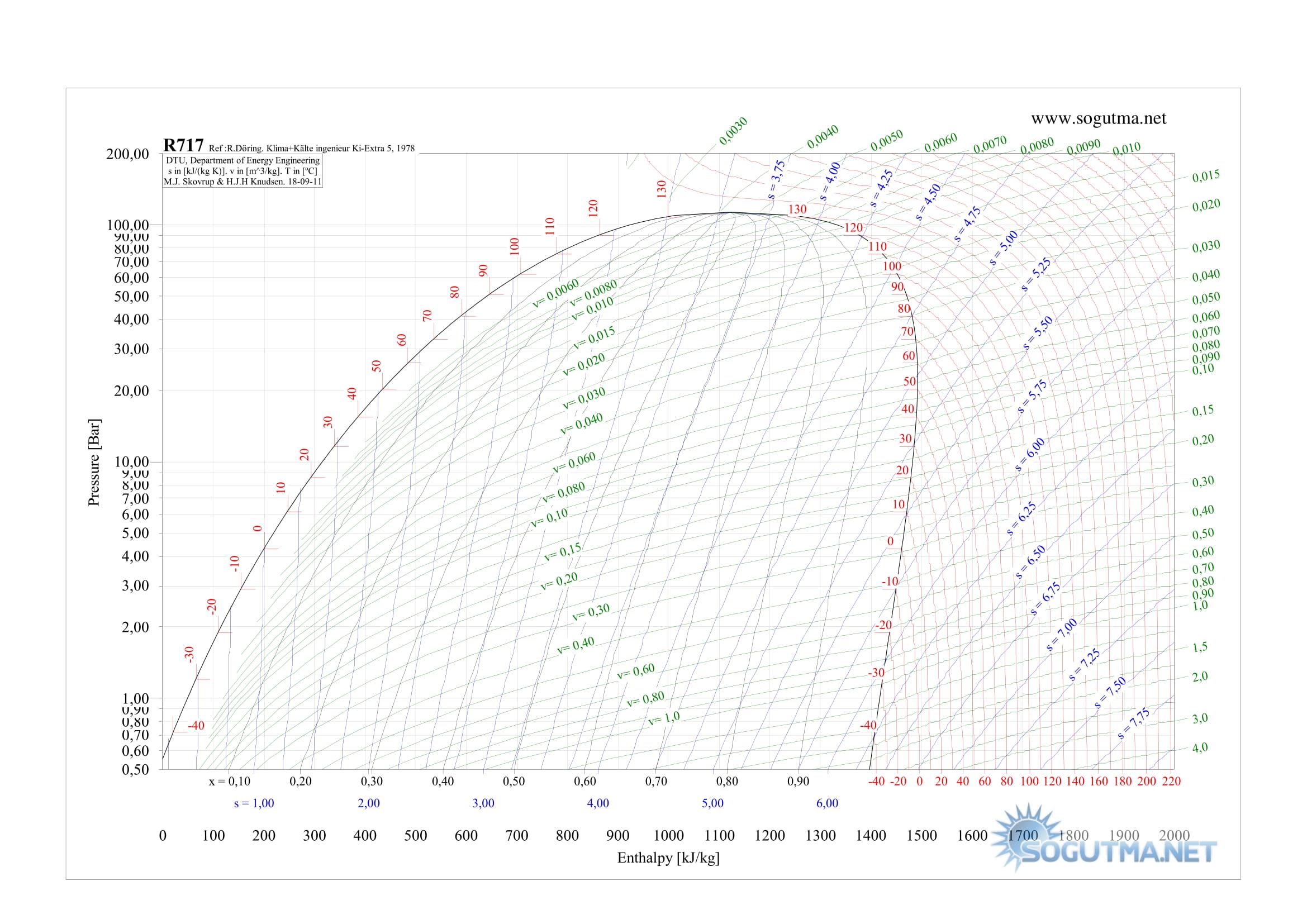 R134a p-h grafigi