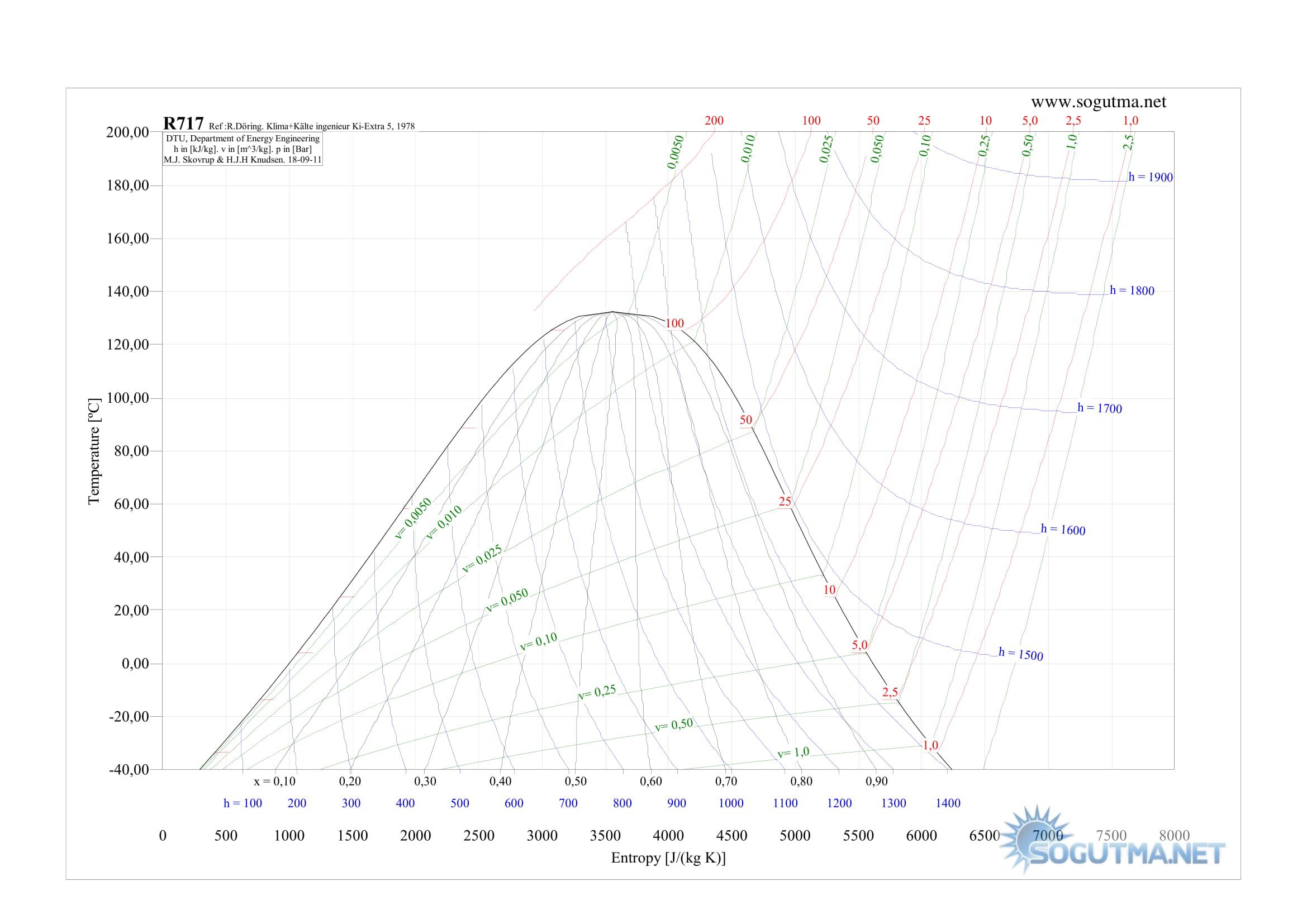 R717 t-s grafigi