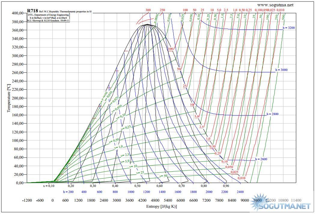 R718 t-s grafigi